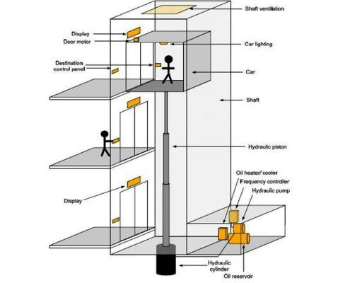 Memasang Komponen Lift